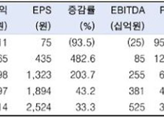 """""""셀트리온헬스케어, 美 매출비중 확대…목표가↑""""-한국투자증권"""
