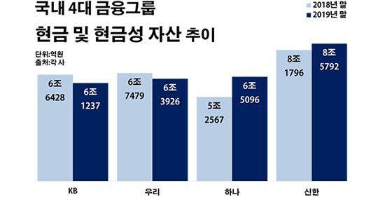 현금 보따리  '6조5000억원', 하나금융 '양날의 검'