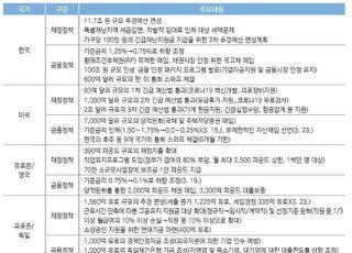 [코로나19] 미.유로 등 주요국 공격적 경기부양책…한국은 소극적 왜?