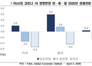 """한경연 """"코로나19로 주요국 위축, 국내 경제성장률 1.5%p~2.0%p↓"""""""