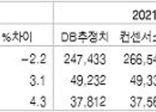 """""""삼성전자, 2분기 시장기대치 미달…7.3조 달성 예상""""-DB금융투자"""
