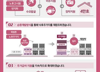 """쪽방·고시원 거주자 72% 공공임대 이주 희망…""""주거복지 확대"""""""