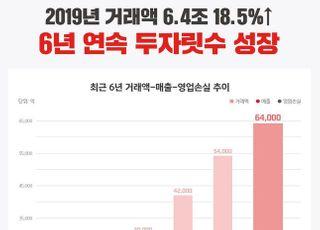 위메프, 지난해 거래액 6.4조 18.5%↑…완전자본잠식 해소