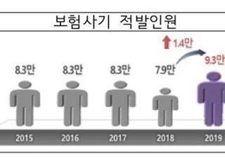 매일 254명·45억원 적발…지난해 보험사기 규모 '역대 최대'