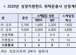 """산은 '성장지원펀드' 운용사 32곳 서류 통과…""""비대면 심사"""""""