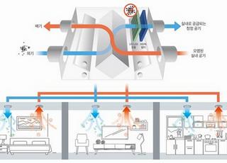 SK건설, 국내 최초 '바이러스 잡는 환기시스템' 개발
