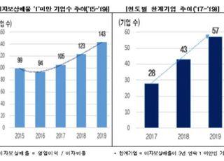 """""""지난해 상장기업 5곳 중 1곳, 영업이익으로 이자도 못내"""""""