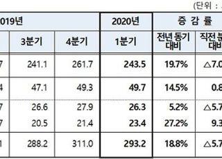 올해 1분기 단기사채 293조 발행…전년대비 18.8%↑