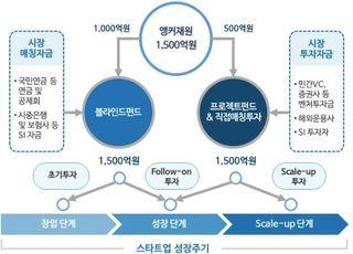 """금융위 """"연내 자펀드 3개 이상 결성…핀테크혁신펀드 신속히 집행"""""""