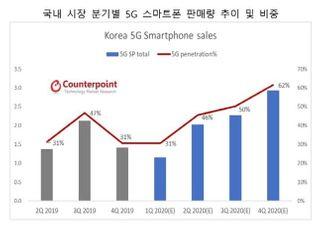 올해 국내 판매 스마트폰 2대 중 1대는 5G폰...총 840만대