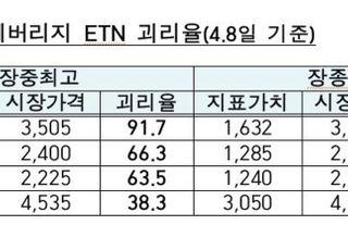 원유ETN에 투자자 '우르르'…금감원 '최고등급 위험' 경보