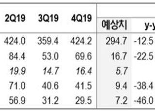 """""""쌍용양회, 올해 시멘트 출하량 전년대비 감소…목표가↓""""-NH투자증권"""