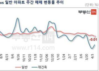 [주간부동산시황] 서울, 재건축에 이어 일반 아파트도 하락 전환