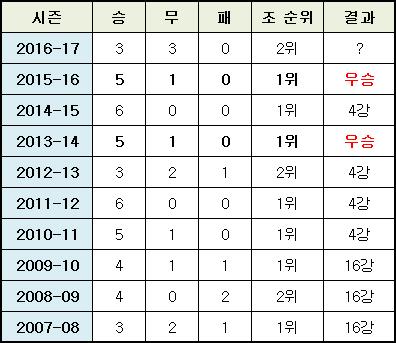 레알 마드리드 지난 10년간 조별리그 성적. ⓒ 데일리안 스포츠