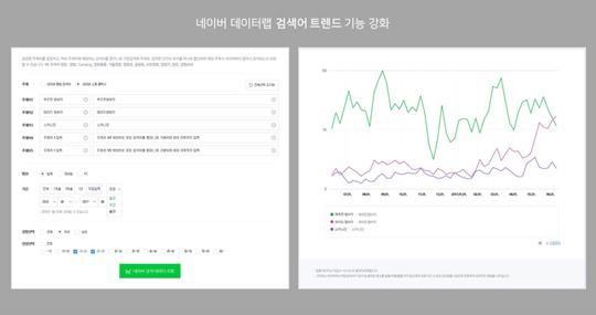 네이버는 20일 빅데이터 플랫폼 데이터랩에서 개별 검색어의 검색량 변화 추세를 보다 자세하게 확인할 수 있도록
