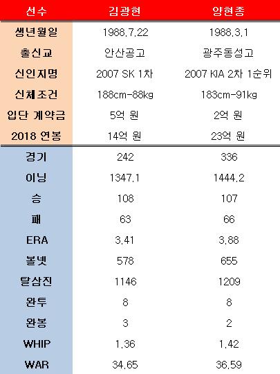 김광현-양현종 통산 성적. ⓒ 데일리안 스포츠