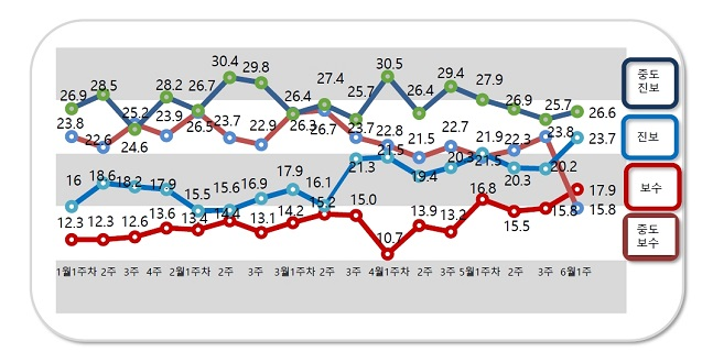 국민의 정치성향 조사 결과 중도진보 26.6%, 진보 23.7%, 보수 17.9%, 중도보수 15.8%로 집계됐다. ⓒ알앤써치