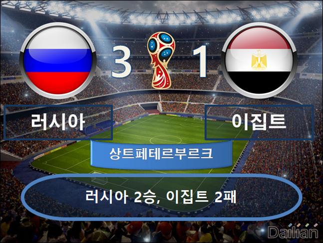 러시아 vs 이집트 ⓒ 데일리안 스포츠
