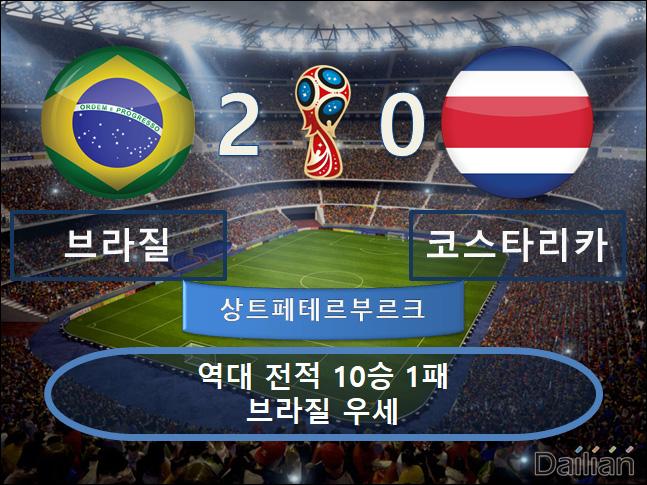 브라질 vs 코스타리카 ⓒ 데일리안 스포츠