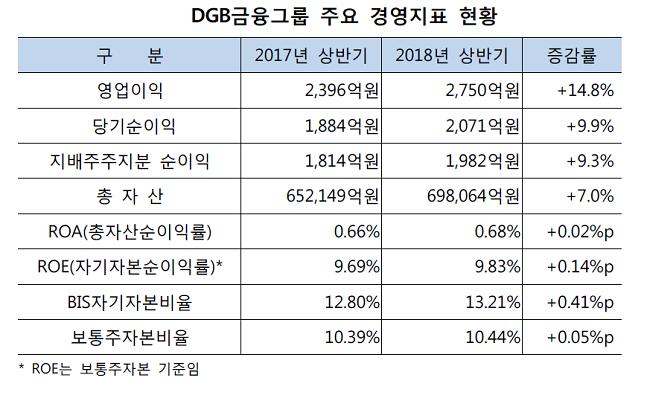 DGB금융그룹 주요 경영지표 현황ⓒDGB금융그룹