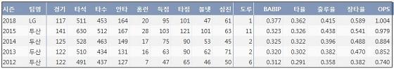 LG 김현수 최근 5시즌 주요 기록 (출처: 야구기록실 KBReport.com)