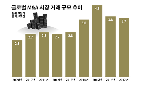글로벌 인수합병 시장 거래 규모 추이.ⓒ데일리안 부광우 기자
