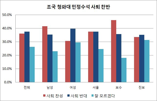 데일리안이 알앤써치에 의뢰해 지난달 31일 설문한 바에 따르면, 조국 청와대 민정수석의 사퇴 찬성 의견은 36.1%, 반대 의견은 37.6%로 오차범위 내에서 팽팽히 맞서는 것으로 나타났다. ⓒ데일리안