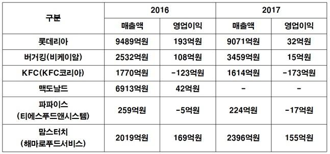 주요 패스트푸드 업체 2016년~2017년 실적 비교.ⓒ공정거래위원회 정보공개서, 전자공시시스템