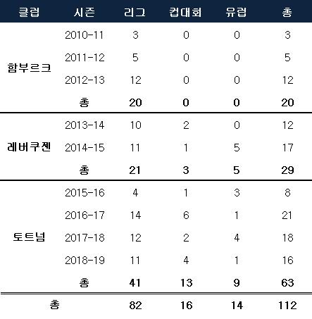 손흥민 시즌별 득점. ⓒ 데일리안 스포츠