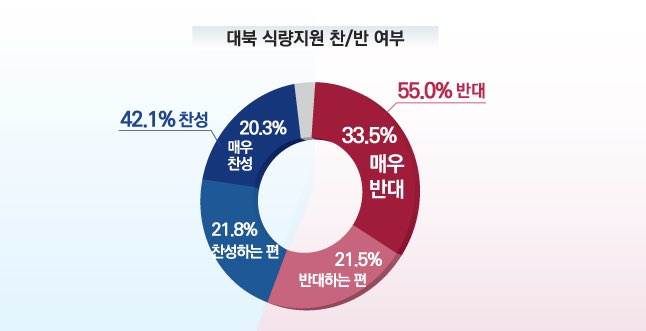 우리 국민의 과반은 현 시점에서의 북한에 대한 식량지원에 반대하는 것으로 나타났다.ⓒ알앤써치