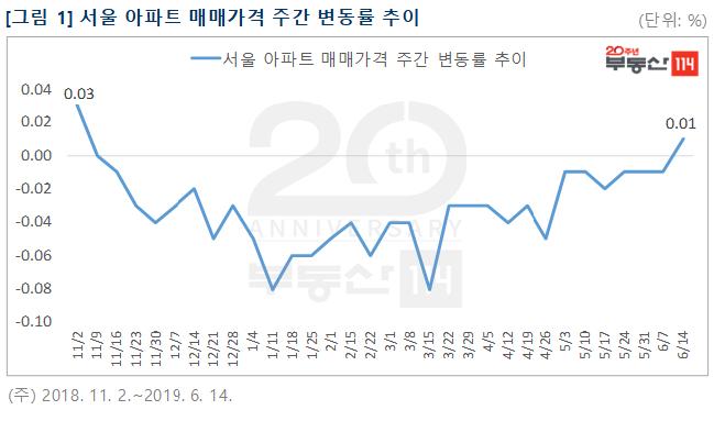서울 아파트 매매가격 주간 변동률 추이. ⓒ부동산114