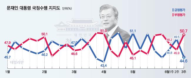 데일리안이 여론조사 전문기관 알앤써치에 의뢰해 실시한 6월 셋째주 정례조사에 따르면, 문재인 대통령의 국정지지율은 지난주 보다 4.9%포인트 떨어진 44.6%로 나타났다.ⓒ알앤써치