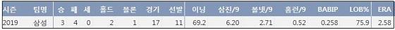 삼성 원태인 2019시즌 주요 기록 (출처: 야구기록실 KBReport.com)ⓒ 케이비리포트