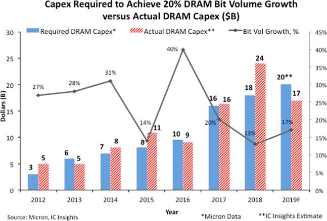 2012-2019 D램 시설투자 규모 예상치와 실제치.(2019년은 추정치)ⓒIC인사이츠