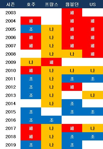 조코비치, 페더러, 나달의 그랜드슬램 우승 기록. ⓒ 데일리안 스포츠