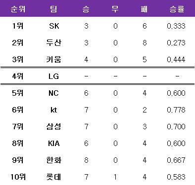 LG의 올 시즌 타 구단 상대 전적. ⓒ 데일리안 스포츠
