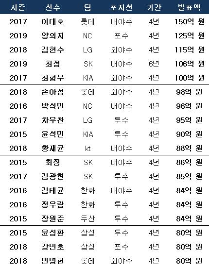 KBO리그 FA 역대 최고액 순위. ⓒ 데일리안 스포츠