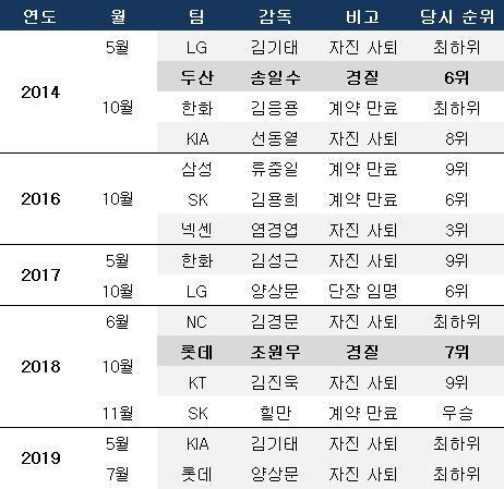 최근 5년간 감독 교체 현황. ⓒ 데일리안 스포츠
