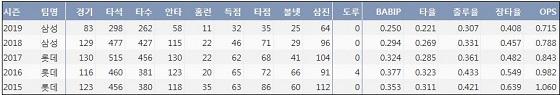 삼성 강민호 최근 5시즌 주요 기록. 출처 KBReport.com