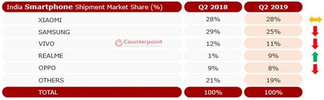 올해 2분기 인도 스마트폰 시장 제조사별 점유율.ⓒ카운터포인트리서치