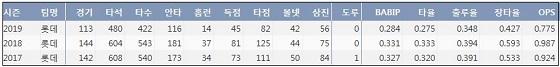 롯데 이대호 최근 3시즌 주요 기록. 케이비리포트
