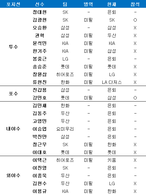 2008 베이징 올림픽 최종 엔트리 및 병역 상황. ⓒ 데일리안 스포츠