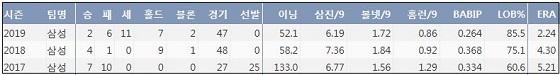 삼성 우규민 최근 3시즌 주요 기록.ⓒ 케이비리포트