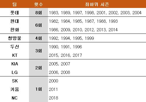 KBO리그 최하위 팀들. ⓒ 데일리안 스포츠