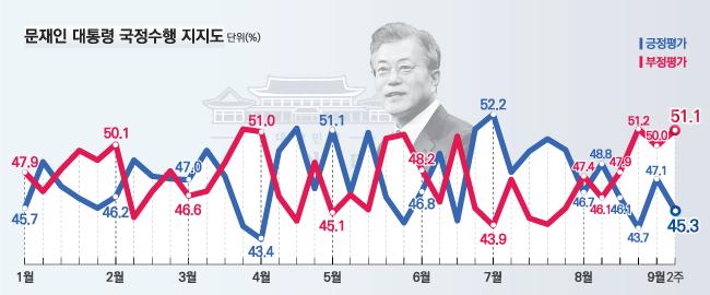데일리안이 여론조사 전문기관 알앤써치에 의뢰해 실시한 9월 둘째주 정례조사에 따르면 문재인 대통령의 국정지지율은 지난주보다 1.8%포인트 하락한 45.3%로 나타났다.ⓒ알앤써치