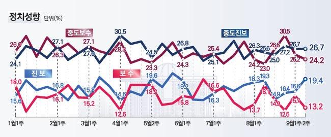 데일리안이 여론조사 전문기관 알앤써치에 의뢰해 실시한 9월 둘째주 정례조사에 따르면 자신의 정치성향이 진보라고 응답한 비율이 19.4%l로 지난주 조사보다 2.9%p 상승했다. ⓒ데일리안