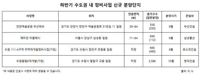 하반기 수도권 내 정비사업 신규 분양단지.ⓒ업계 종합