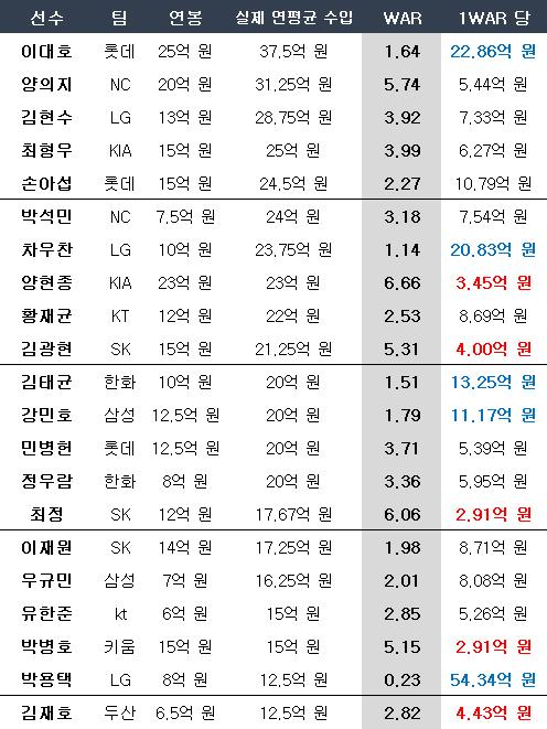 초고액 몸값 선수들의 1WAR당 비용. ⓒ 데일리안 스포츠