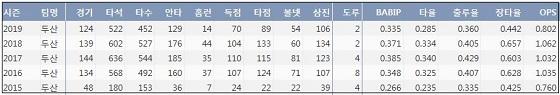 두산 김재환 최근 5시즌 주요 기록. ⓒ 케이비리포트