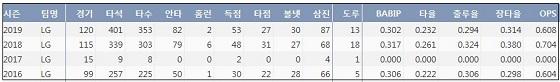 LG 정주현 최근 4시즌 주요 기록.(출처:KBReport.com)